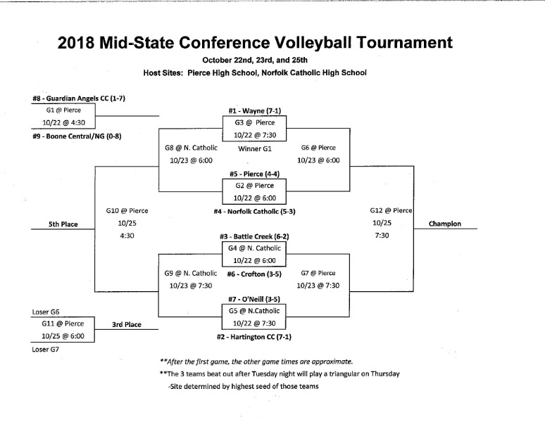 Guardian Angels Central Catholic - Conference Volleyball Schedule